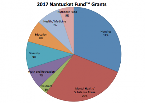 Nantucket Fund Grants