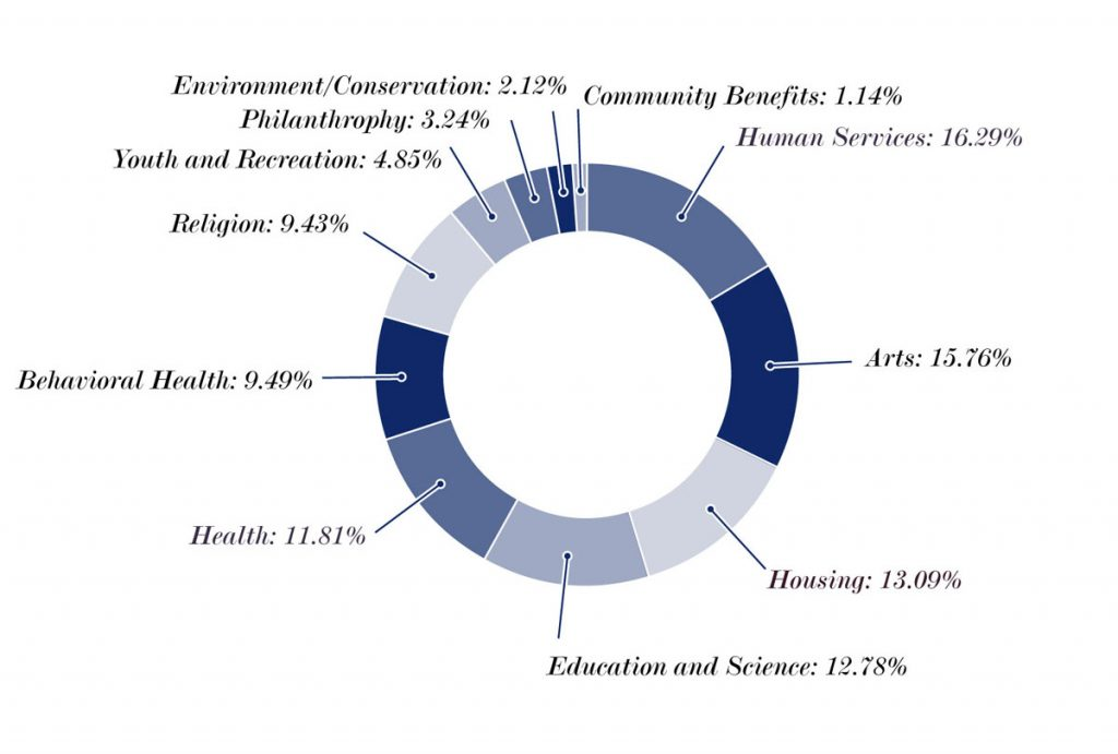 Grants by Sector Pie chart